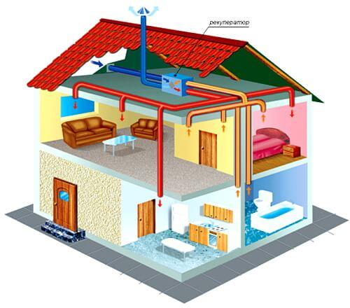 Вентиляция в одноэтажном доме своими руками схема